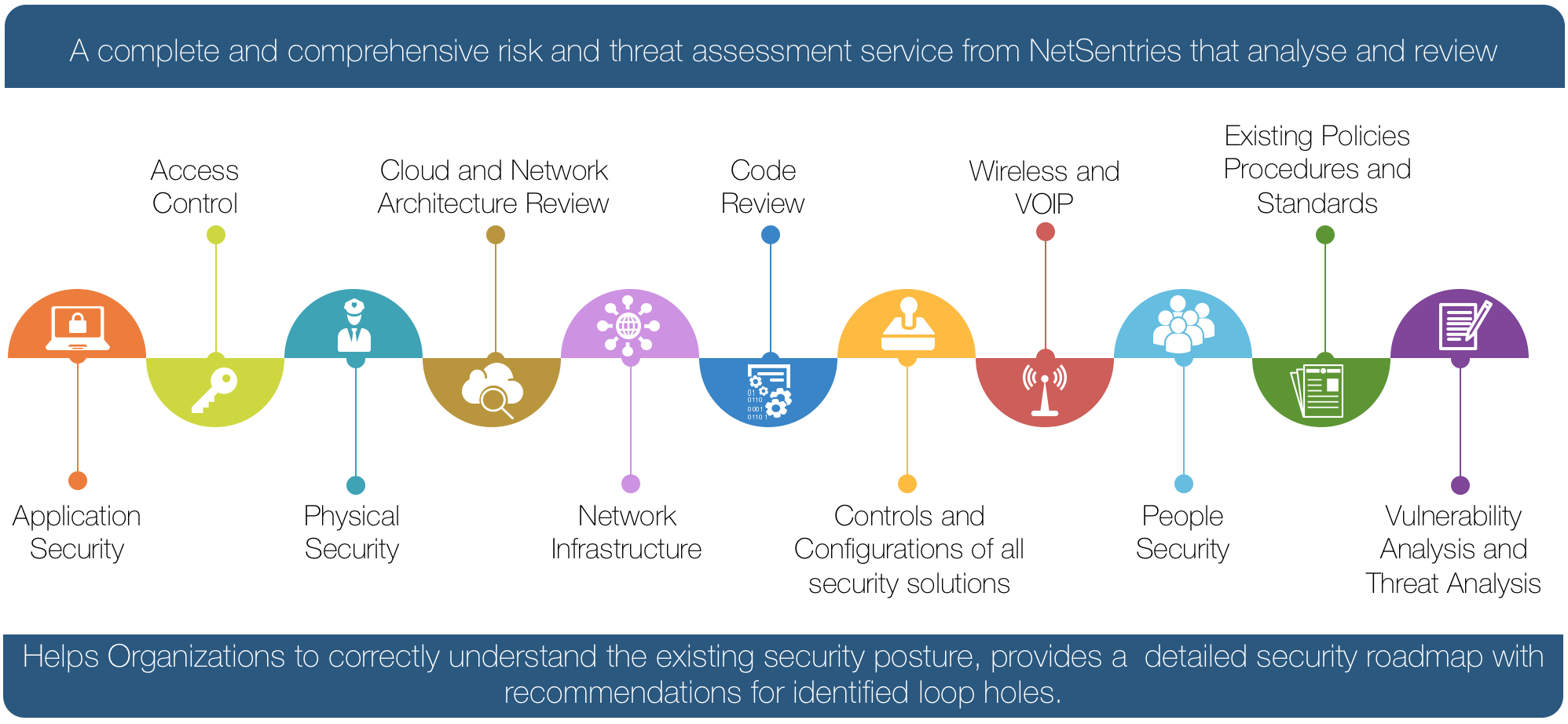 Comprehensive Security Management Netsentries Smart Database Architecture Kick Off And Data Gathering